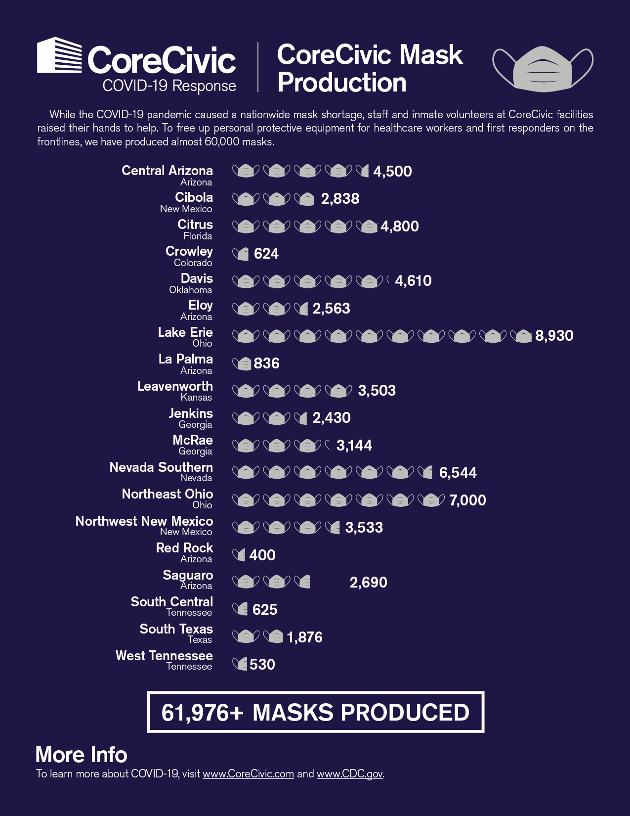 Infogragh-Masks-Production-Totals-201014