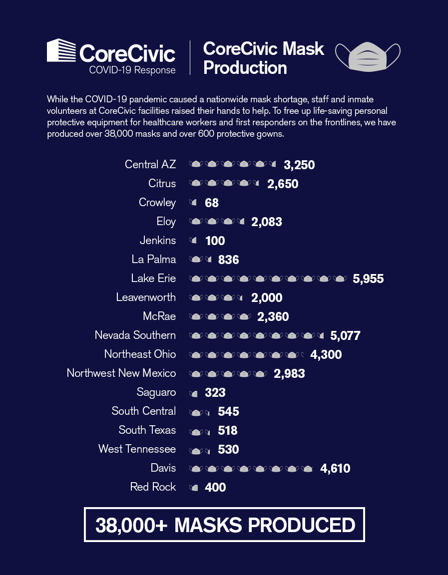 Infogragh-Masks-Production-Totals-3-1
