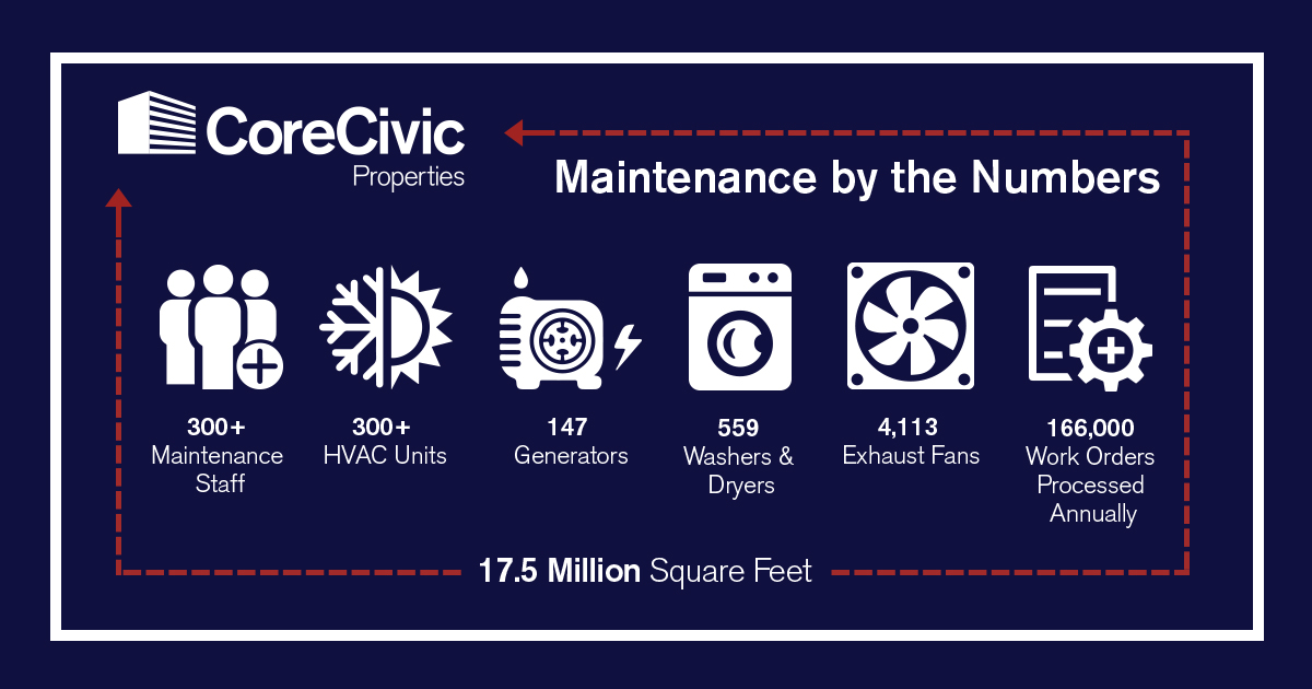 Infographic-MaintenanceByTheNumbers